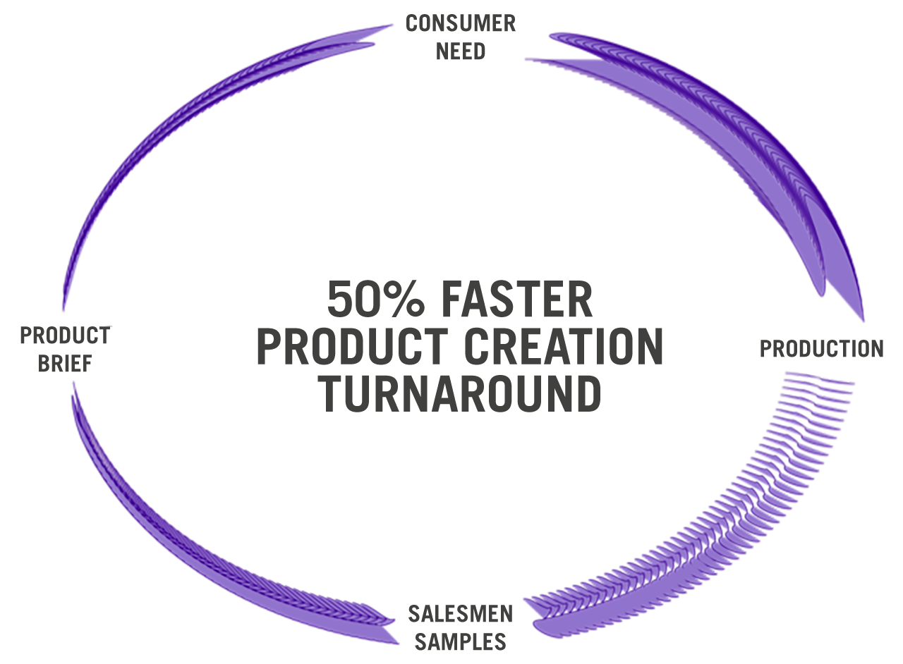 Alberto Del Bionidi Product Creation Turnaround - Speed Model